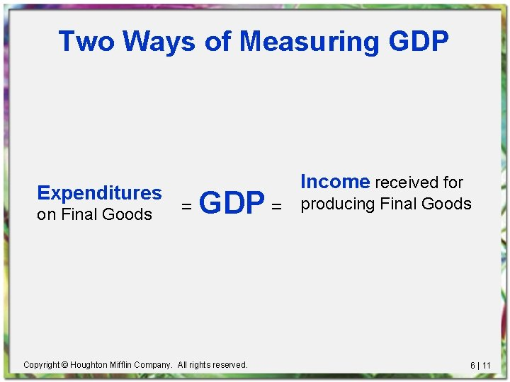 Two Ways of Measuring GDP Expenditures on Final Goods Income received for = GDP