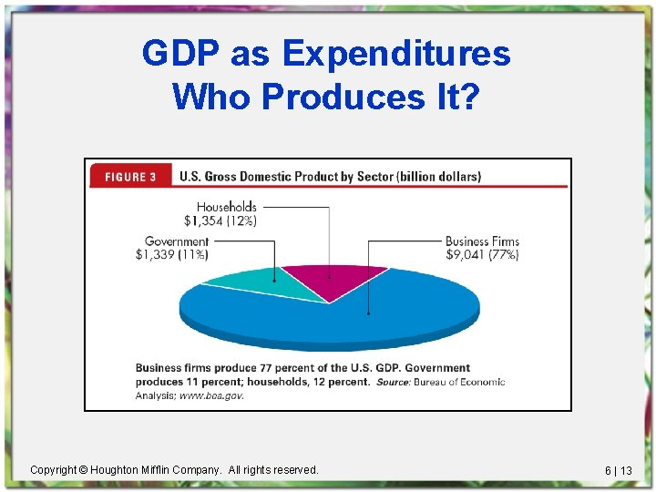 GDP as Expenditures Who Produces It? Copyright © Houghton Mifflin Company. All rights reserved.