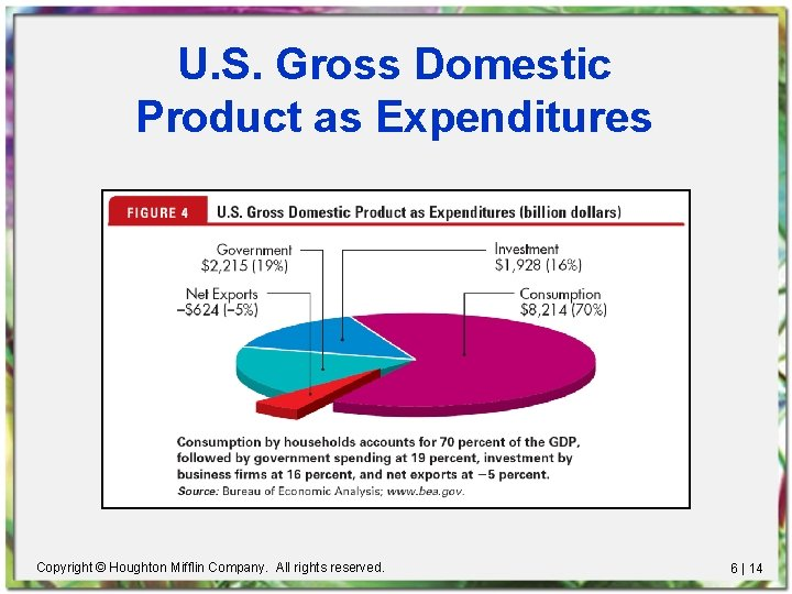 U. S. Gross Domestic Product as Expenditures Copyright © Houghton Mifflin Company. All rights