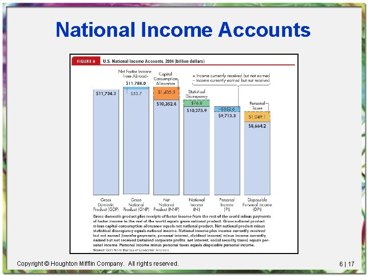 National Income Accounts Copyright © Houghton Mifflin Company. All rights reserved. 6 | 17