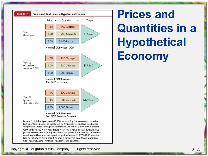 Prices and Quantities in a Hypothetical Economy Copyright © Houghton Mifflin Company. All rights