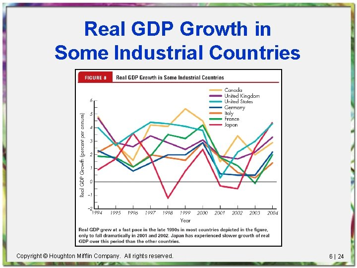 Real GDP Growth in Some Industrial Countries Copyright © Houghton Mifflin Company. All rights