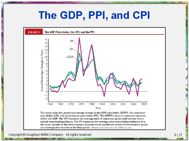 The GDP, PPI, and CPI Copyright © Houghton Mifflin Company. All rights reserved. 6
