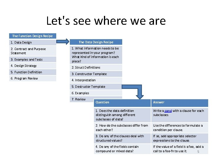 Let's see where we are The Function Design Recipe 1. Data Design The Data