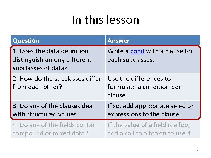In this lesson Question 1. Does the data definition distinguish among different subclasses of
