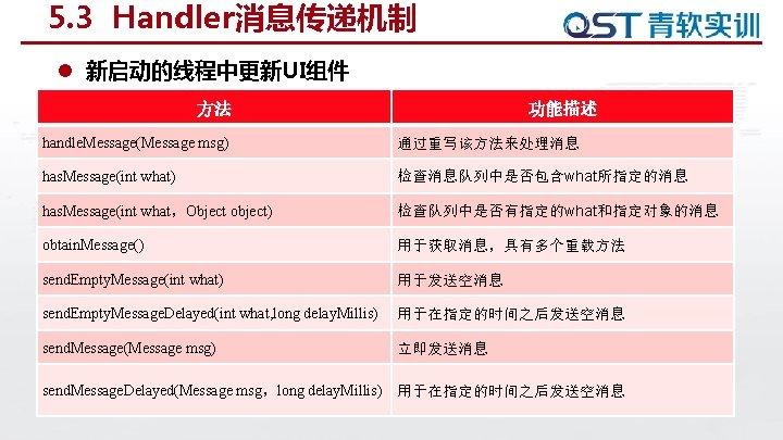 5. 3 Handler消息传递机制 l 新启动的线程中更新UI组件 方法 功能描述 handle. Message(Message msg) 通过重写该方法来处理消息 has. Message(int what)