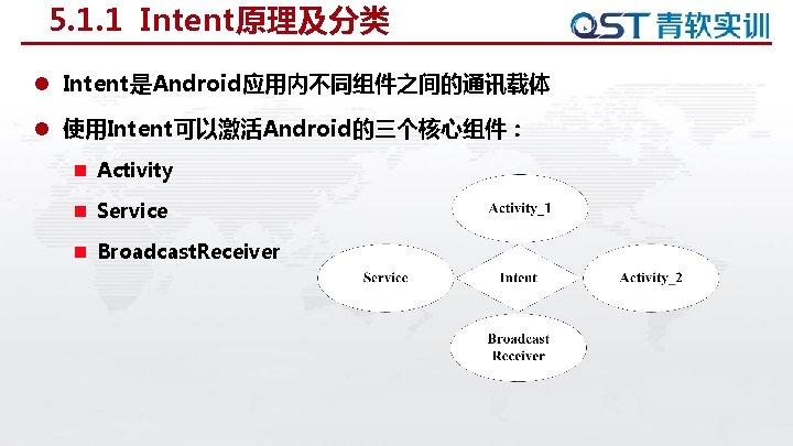 5. 1. 1 Intent原理及分类 l Intent是Android应用内不同组件之间的通讯载体 l 使用Intent可以激活Android的三个核心组件: n Activity n Service n Broadcast.