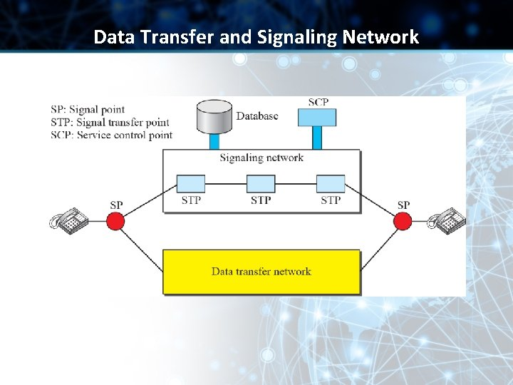 Data Transfer and Signaling Network