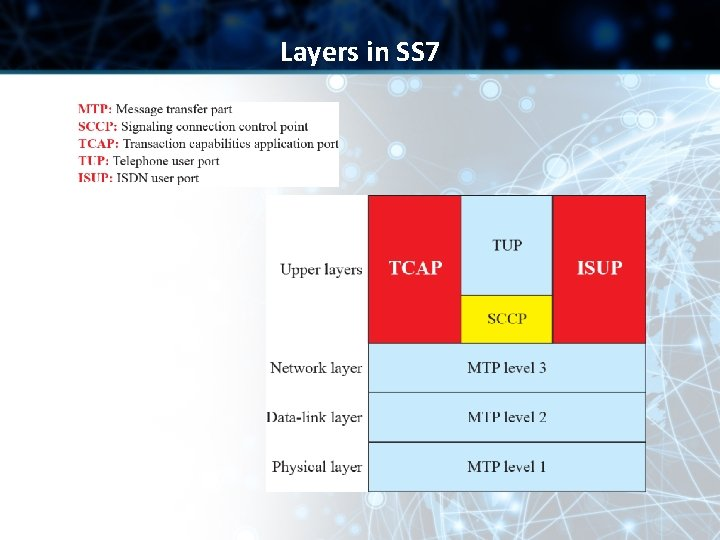 Layers in SS 7