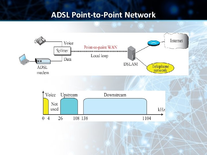 ADSL Point-to-Point Network