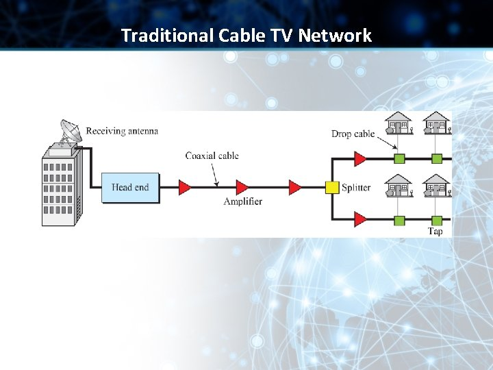 Traditional Cable TV Network