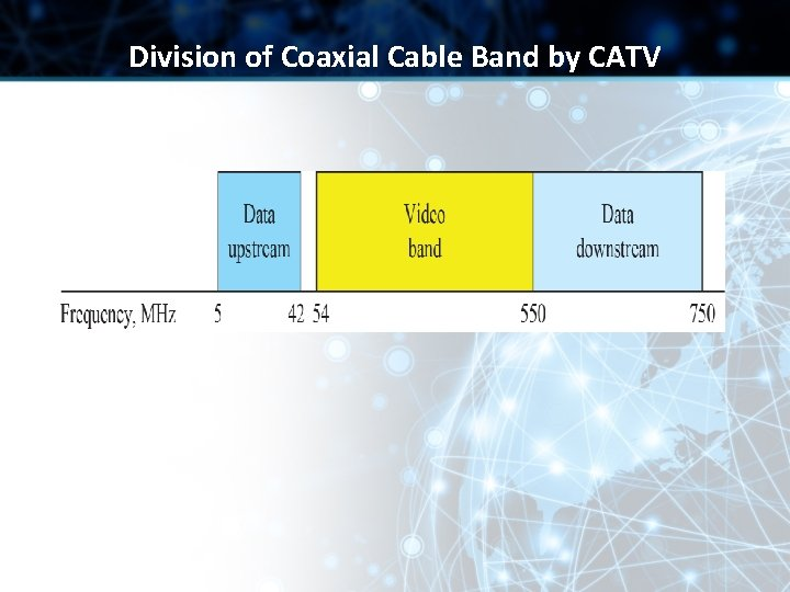 Division of Coaxial Cable Band by CATV