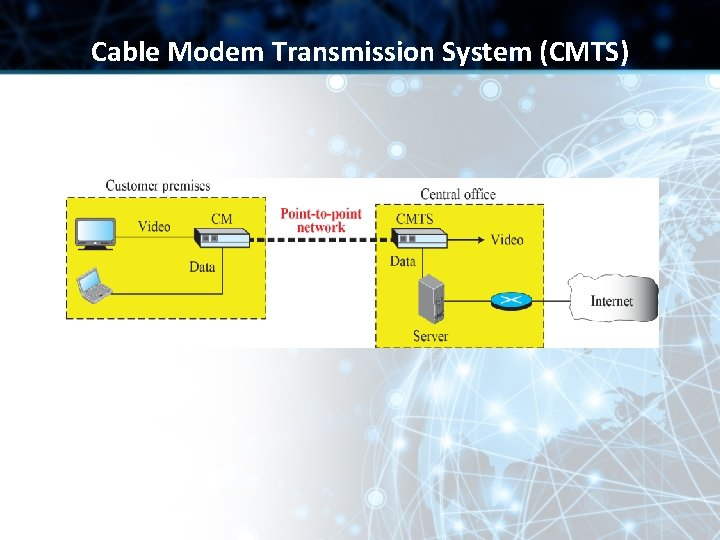 Cable Modem Transmission System (CMTS)