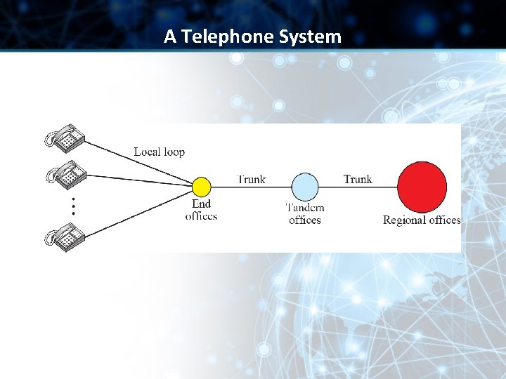 A Telephone System