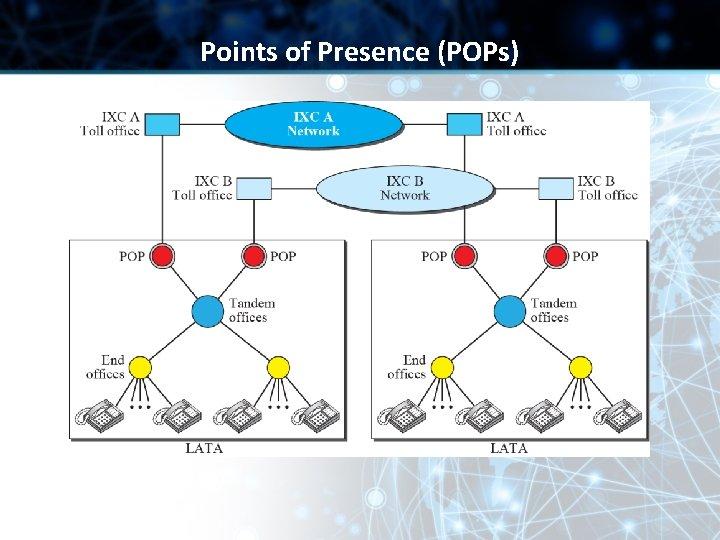 Points of Presence (POPs)