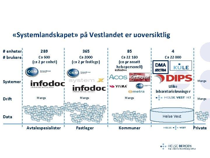 «Systemlandskapet» på Vestlandet er uoversiktlig # enheter # brukere 289 365 85 4