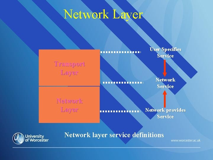 Network Layer User Specifies Service Transport Layer Network Service Network Layer Network provides Service