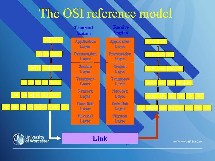The OSI reference model Transmit Station AH DATA Application Layer DATA AH PH AH