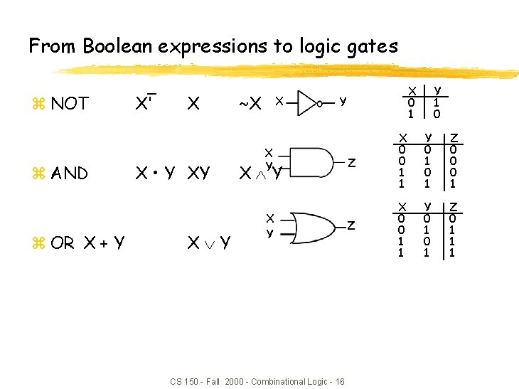 From Boolean expressions to logic gates z NOT z AND z OR X +