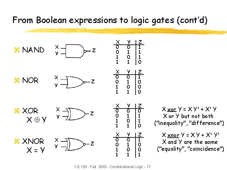 From Boolean expressions to logic gates (cont'd) z NAND z NOR z XOR X