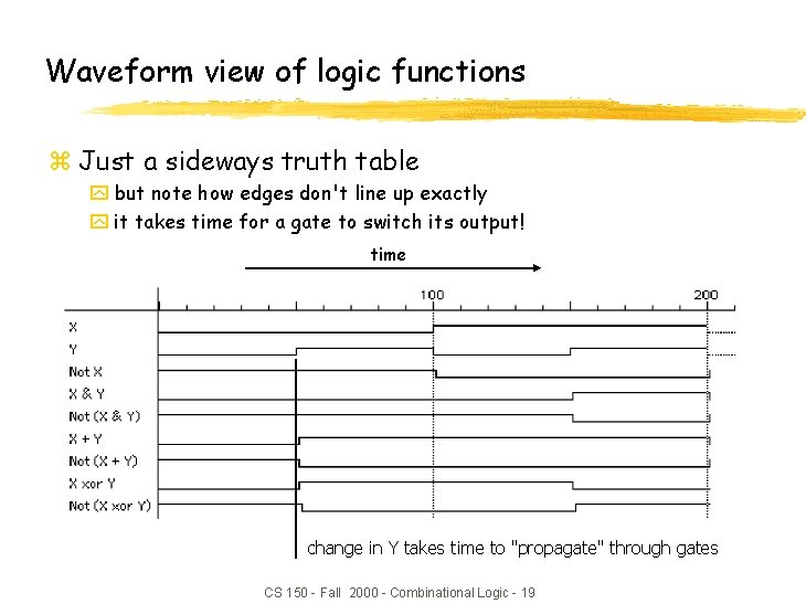 Waveform view of logic functions z Just a sideways truth table y but note