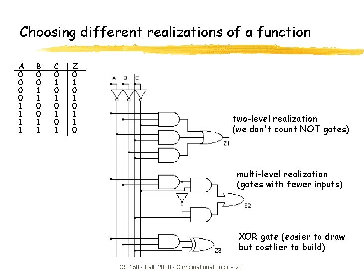 Choosing different realizations of a function A 0 0 1 1 B 0 0
