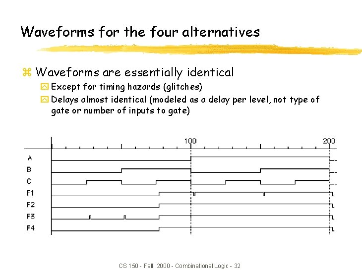 Waveforms for the four alternatives z Waveforms are essentially identical y Except for timing