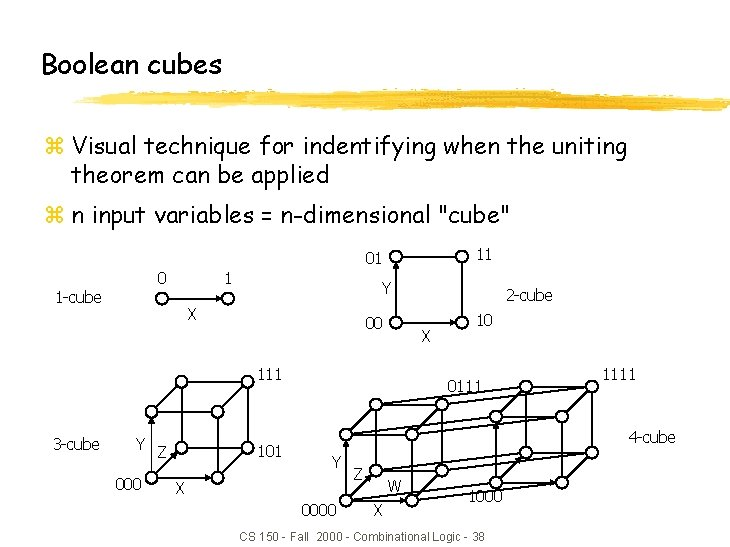 Boolean cubes z Visual technique for indentifying when the uniting theorem can be applied