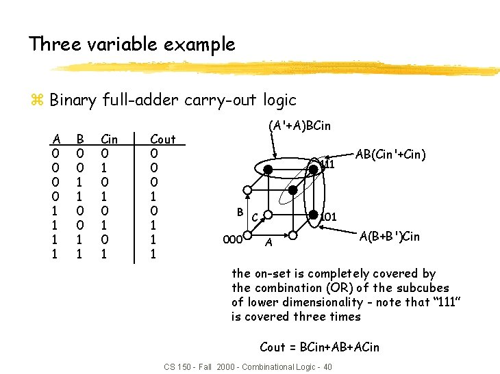 Three variable example z Binary full-adder carry-out logic A 0 0 1 1 B