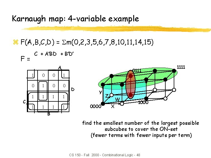 Karnaugh map: 4 -variable example z F(A, B, C, D) = m(0, 2, 3,