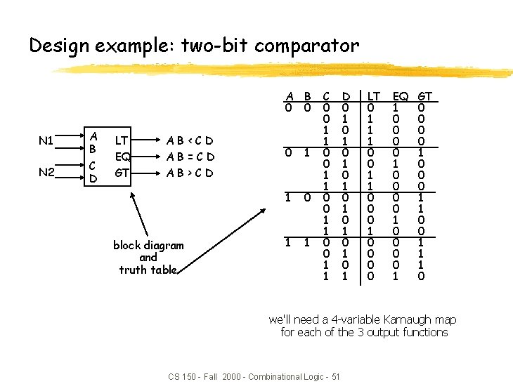Design example: two-bit comparator A B 0 0 N 1 A B N 2