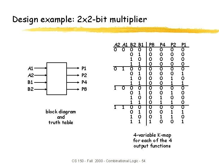 Design example: 2 x 2 -bit multiplier A 1 A 2 B 1 B