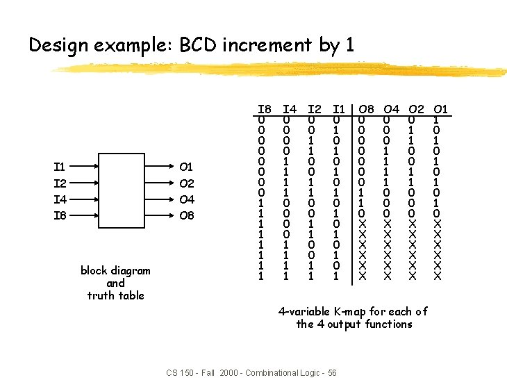 Design example: BCD increment by 1 I 2 I 4 I 8 O 1