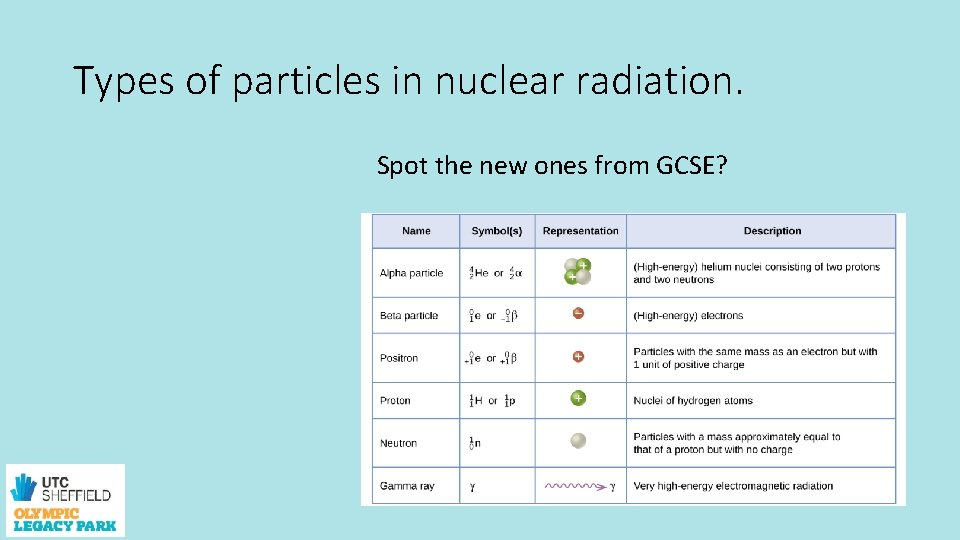 Types of particles in nuclear radiation. Spot the new ones from GCSE?