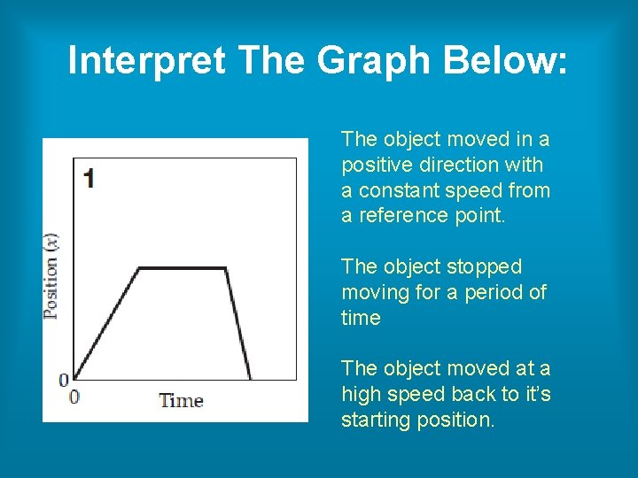 Interpret The Graph Below: The object moved in a positive direction with a constant
