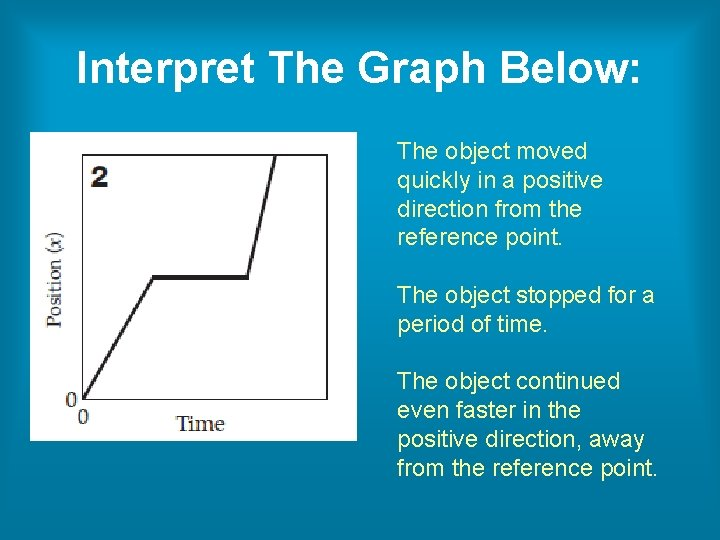 Interpret The Graph Below: The object moved quickly in a positive direction from the