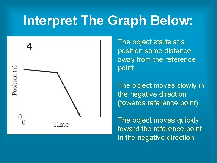 Interpret The Graph Below: The object starts at a position some distance away from