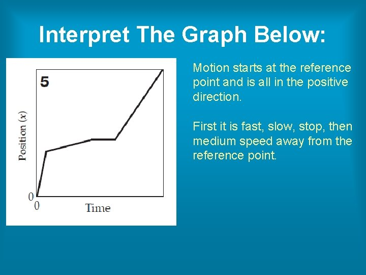 Interpret The Graph Below: Motion starts at the reference point and is all in