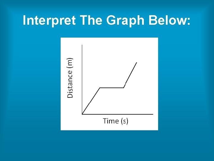 Interpret The Graph Below: