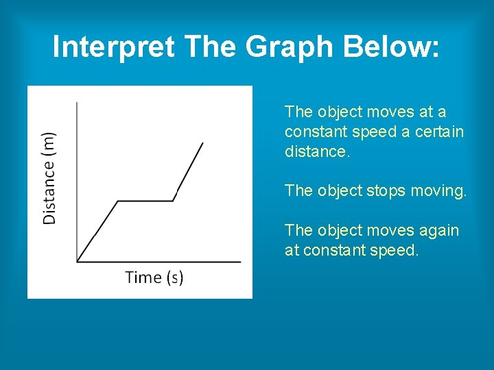Interpret The Graph Below: The object moves at a constant speed a certain distance.