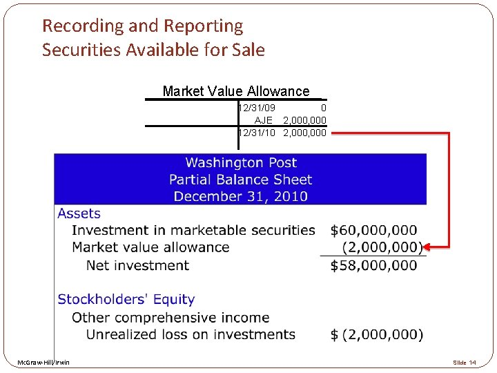 Recording and Reporting Securities Available for Sale Market Value Allowance 12/31/09 0 AJE 2,