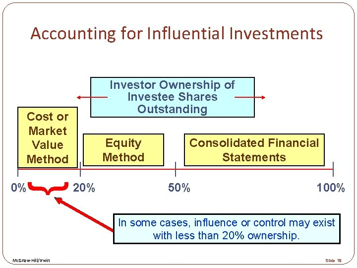 Accounting for Influential Investments Investor Ownership of Investee Shares Outstanding Cost or Market Value