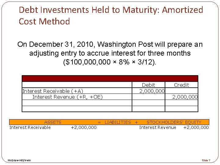 Debt Investments Held to Maturity: Amortized Cost Method On December 31, 2010, Washington Post