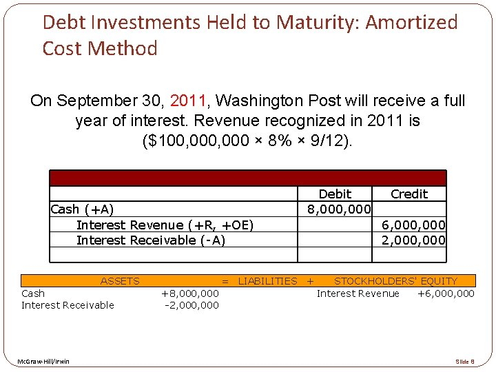 Debt Investments Held to Maturity: Amortized Cost Method On September 30, 2011, Washington Post