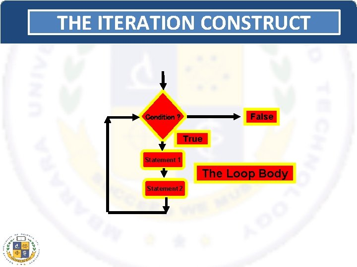 THE ITERATION CONSTRUCT False Condition ? True Statement 1 The Loop Body Statement 2