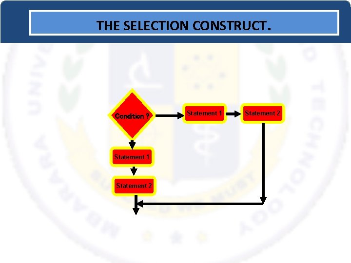 THE SELECTION CONSTRUCT. Condition ? Statement 1 Statement 2