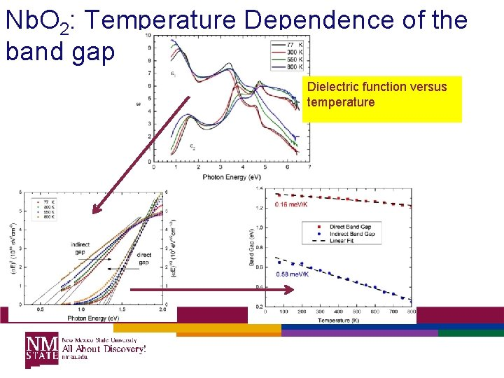 Nb. O 2: Temperature Dependence of the band gap Dielectric function versus temperature