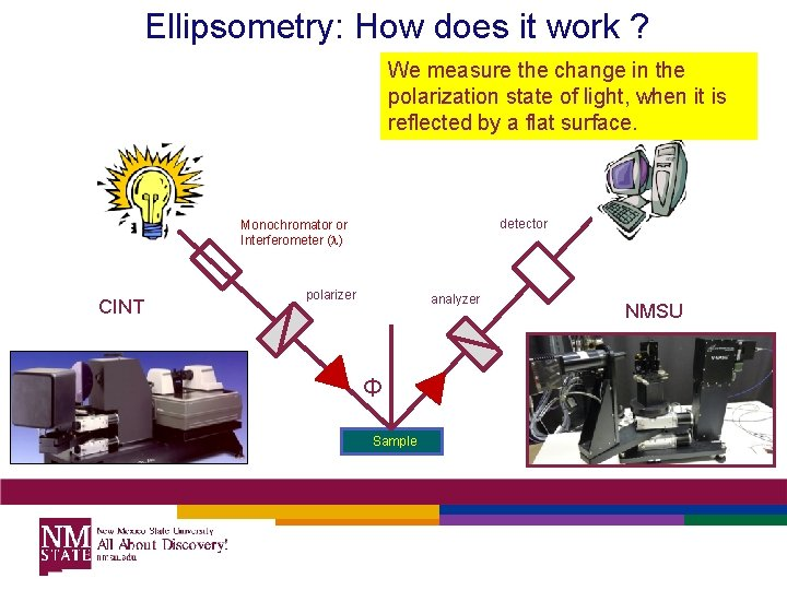 Ellipsometry: How does it work ? We measure the change in the polarization state