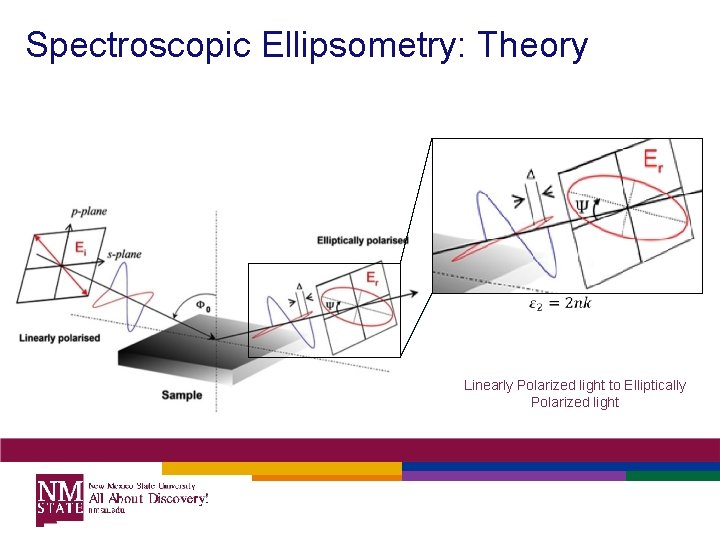 Spectroscopic Ellipsometry: Theory Linearly Polarized light to Elliptically Polarized light