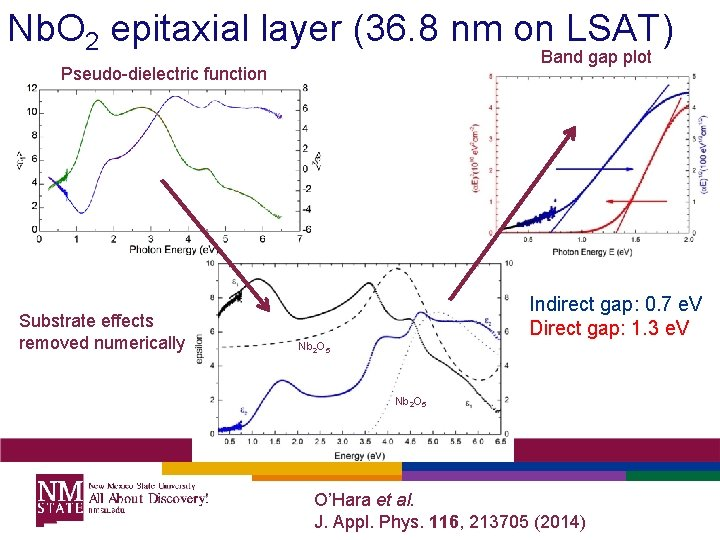 Nb. O 2 epitaxial layer (36. 8 nm on LSAT) Band gap plot Pseudo-dielectric